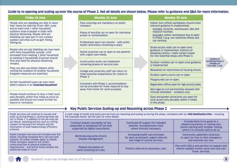 Scottish Government - staged introduction of Phase 2, Update from 18 June 2020